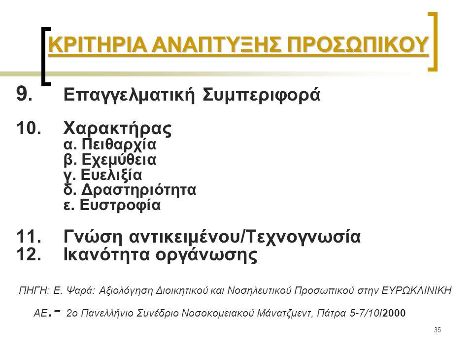 35 ΚΡΙΤΗΡΙΑ ΑΝΑΠΤΥΞΗΣ ΠΡΟΣΩΠΙΚΟΥ 9.Επαγγελματική Συμπεριφορά 10.Χαρακτήρας α. Πειθαρχία β. Εχεμύθεια γ. Ευελιξία δ. Δραστηριότητα ε. Ευστροφία 11.Γνώσ