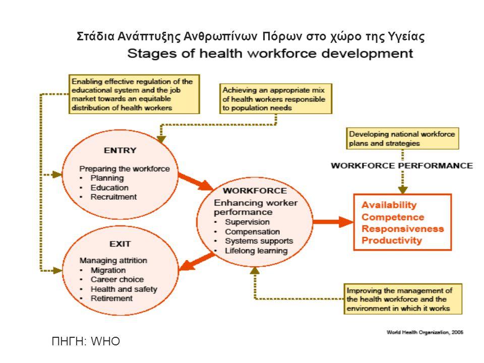 Βββββββββββββββββββββββ β 7 Στάδια Ανάπτυξης Ανθρωπίνων Πόρων στο χώρο της Υγείας ΠΗΓΗ: WHO