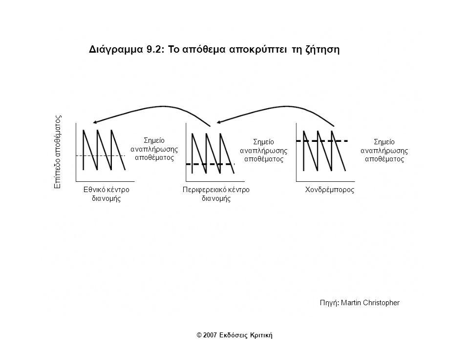 Διάγραμμα 9.2: Το απόθεμα αποκρύπτει τη ζήτηση Επίπεδο αποθέματος Εθνικό κέντρο διανομής Περιφερειακό κέντρο διανομής Χονδρέμπορος Πηγή: Martin Christ