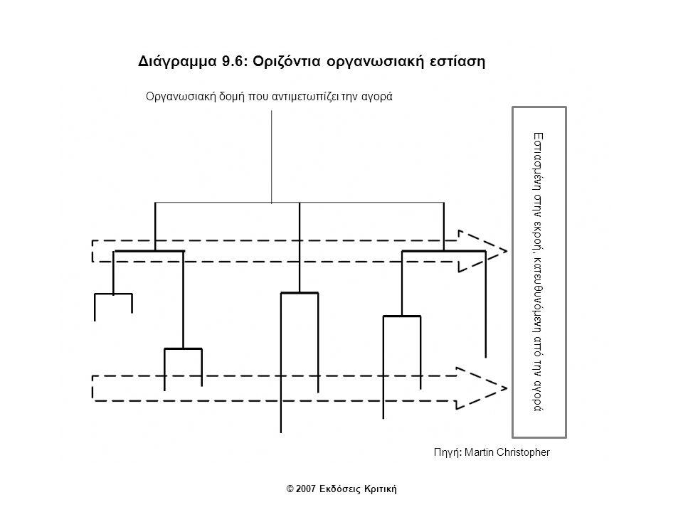 Πηγή: Martin Christopher Διάγραμμα 9.6: Οριζόντια οργανωσιακή εστίαση Οργανωσιακή δομή που αντιμετωπίζει την αγορά Ποικιλία Εστιασμένη στην εκροή, κατ