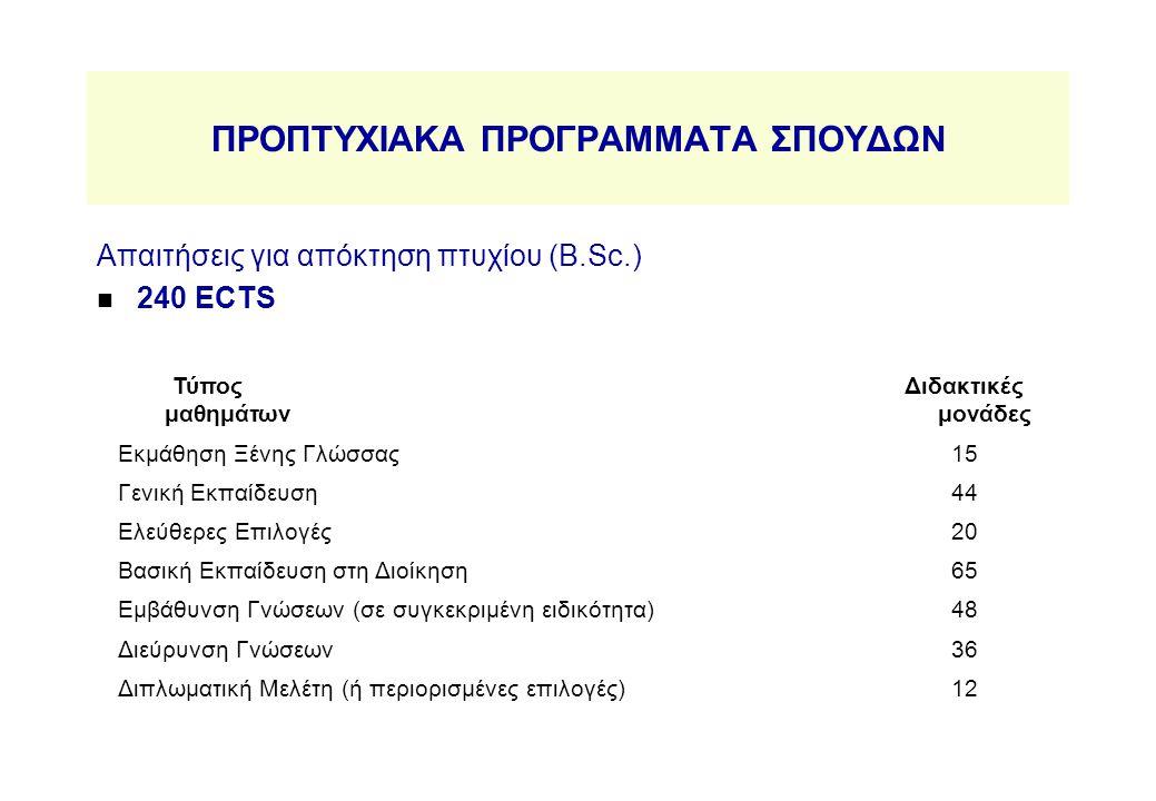 ΠΡΟΠΤΥΧΙΑΚΑ ΠΡΟΓΡΑΜΜΑΤΑ ΣΠΟΥΔΩΝ ΚωδικόςΤίτλος Μαθήματος Διδακτικές μονάδες Γενική Εκπαίδευση ΟΙΚ 111Αρχές Μικροοικονομικής7 ΟΙΚ 121Αρχές Μακροοικονομικής7 ΕΠΛ 032 Προγραμματισμός Μεθόδων Επίλυσης Προβλημάτων 6 ΜΑΣ 001Μαθηματικά Ι6 ΜΑΣ 002Μαθηματικά ΙΙ6 ΜΑΣ 061Στατιστική Ανάλυση Ι6 ΜΑΣ 062Στατιστική Ανάλυση ΙΙ6 Σύνολο44