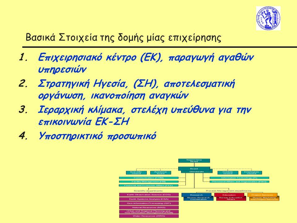 Βασικά Στοιχεία της δομής μίας επιχείρησης 1.Επιχειρησιακό κέντρο (ΕΚ), παραγωγή αγαθών υπηρεσιών 2.Στρατηγική Ηγεσία, (ΣΗ), αποτελεσματική οργάνωση, ικανοποίηση αναγκών 3.Ιεραρχική κλίμακα, στελέχη υπεύθυνα για την επικοινωνία ΕΚ-ΣΗ 4.Υποστηρικτικό προσωπικό