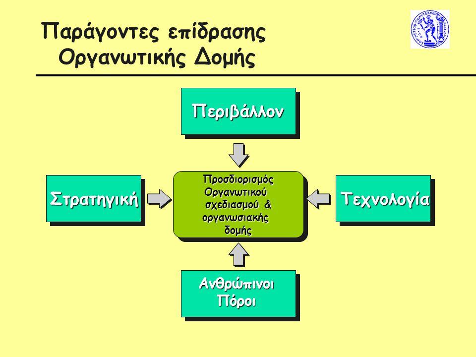 Παράγοντες επίδρασης Οργανωτικής Δομής Περιβάλλον Στρατηγική ΑνθρώπινοιΠόροι Τεχνολογία ΠροσδιορισμόςΟργανωτικού σχεδιασμού & οργανωσιακήςδομήςΠροσδιο