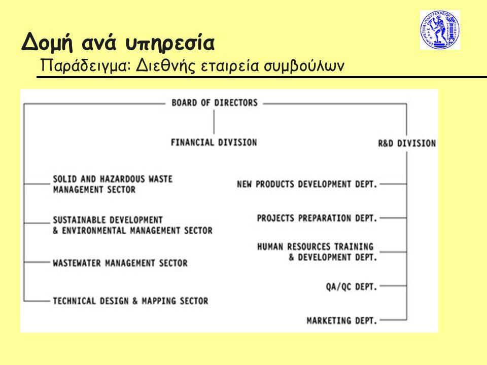 Δομή ανά υπηρεσία Παράδειγμα: Διεθνής εταιρεία συμβούλων
