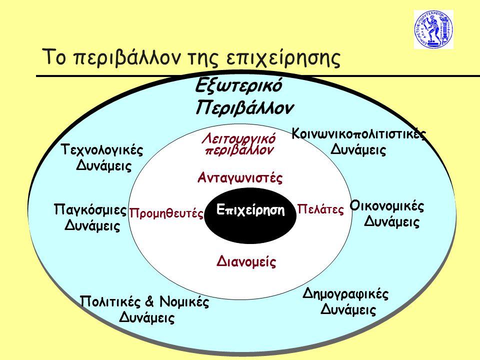 Το περιβάλλον της επιχείρησης Διανομείς Επιχείρηση Επιχείρηση Λειτουργικό περιβάλλον Προμηθευτές Ανταγωνιστές Πελάτες Εξωτερικό Περιβάλλον Οικονομικές Δυνάμεις Παγκόσμιες Δυνάμεις Κοινωνικοπολιτιστικές Δυνάμεις Δημογραφικές Δυνάμεις Τεχνολογικές Δυνάμεις Πολιτικές & Νομικές Δυνάμεις