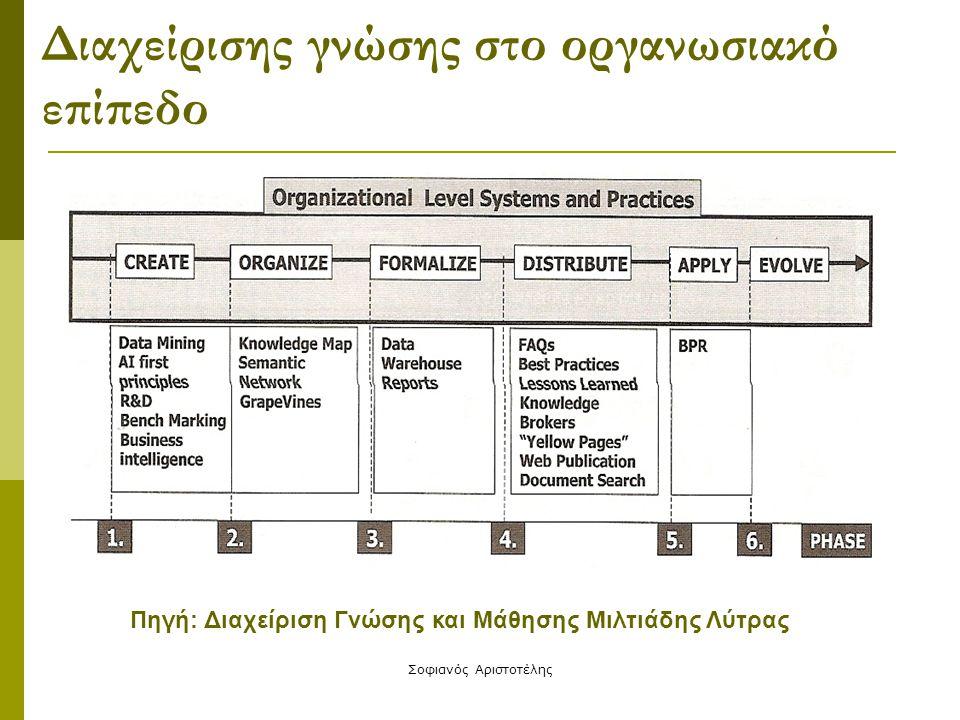 Σοφιανός Αριστοτέλης Διαχείρισης γνώσης στο οργανωσιακό επίπεδο Πηγή: Διαχείριση Γνώσης και Μάθησης Μιλτιάδης Λύτρας