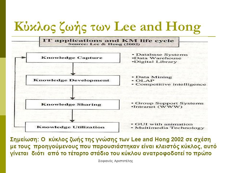 Σοφιανός Αριστοτέλης Κύκλος ζωής των Lee and Hong Σημείωση: Ο κύκλος ζωής της γνώσης των Lee and Hong 2002 σε σχέση με τους προηγούμενους που παρουσιά