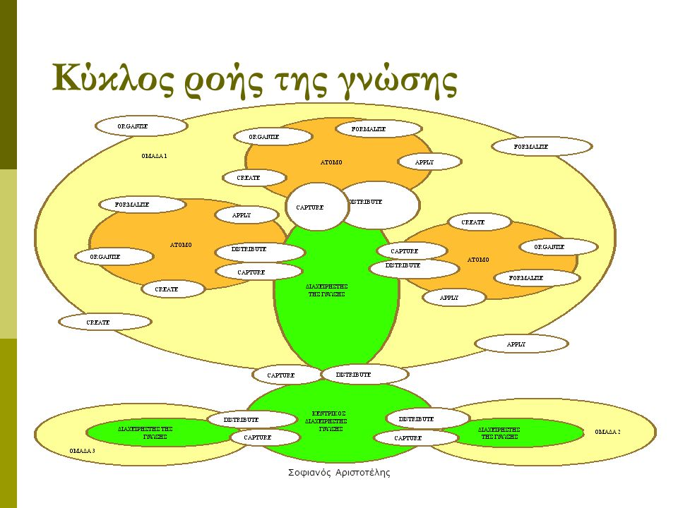Σοφιανός Αριστοτέλης Κύκλος ροής της γνώσης