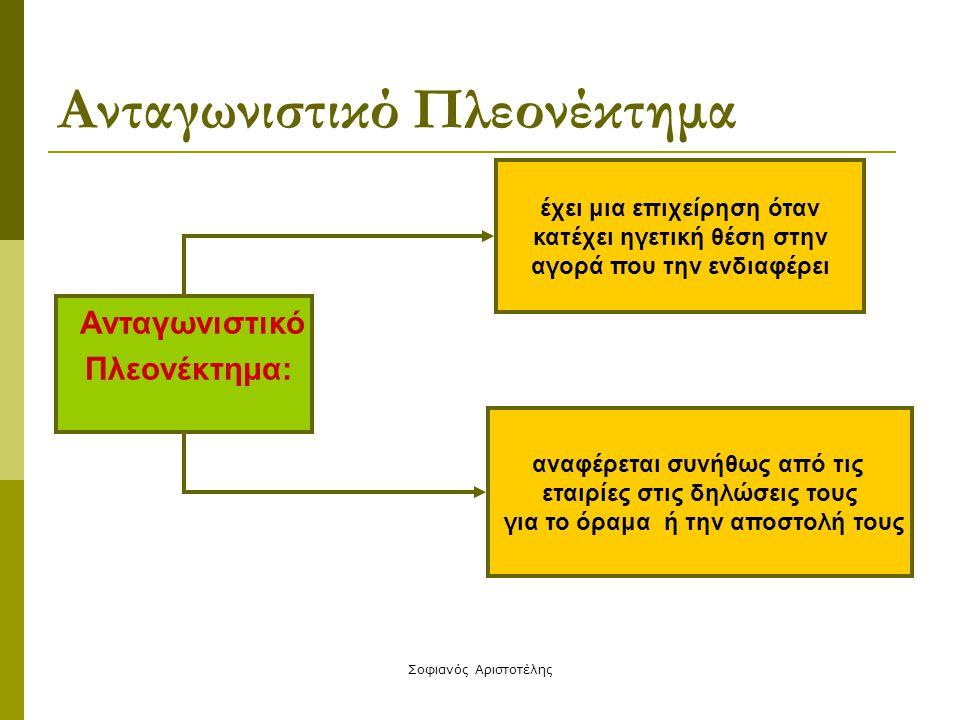 Σοφιανός Αριστοτέλης Θεωρίες για την ανάπτυξη ανταγωνιστικού πλεονεκτήματος Α) Διαμόρφωση στρατηγικής με βάση το εξωτερικό περιβάλλον Τοποθέτηση της εταιρείας στον κατάλληλο χώρο (niche) του περιβάλλοντος της με σκοπό την ηγεσία σε αυτόν τον χώρο.