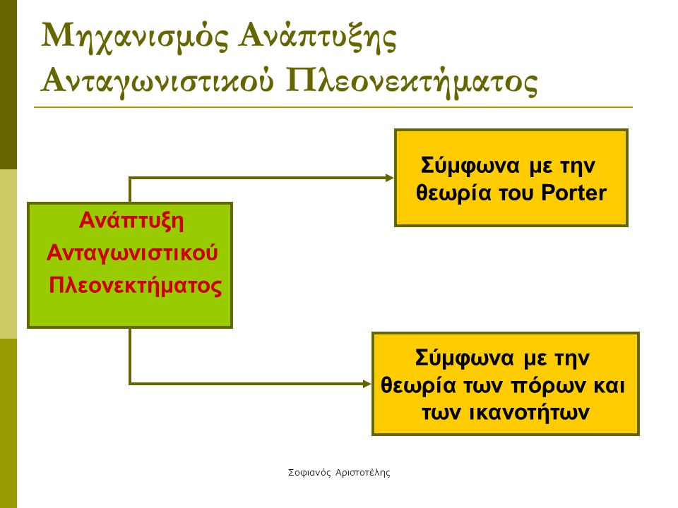 Σοφιανός Αριστοτέλης Σύμφωνα με την θεωρία του Porter  Ανταγωνιστικό πλεονέκτημα επιτυγχάνει μια εταιρεία μέσα από την ανάλυση του εξωτερικού περιβάλλοντος  Η ανάλυση αυτή μπορεί να γίνει με τις μεθόδους: PEST-DG SWOT Scenario planning