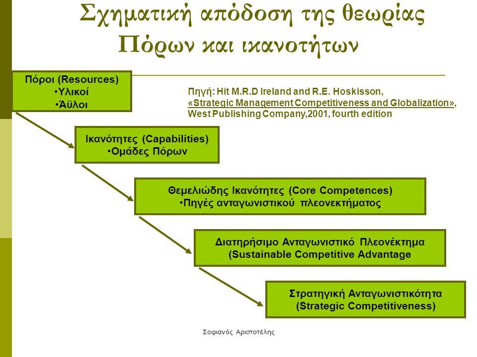 Σοφιανός Αριστοτέλης Σχηματική απόδοση της θεωρίας Πόρων και ικανοτήτων Πόροι (Resources) Υλικοί Άϋλοι Ικανότητες (Capabilities) Ομάδες Πόρων Θεμελιώδ