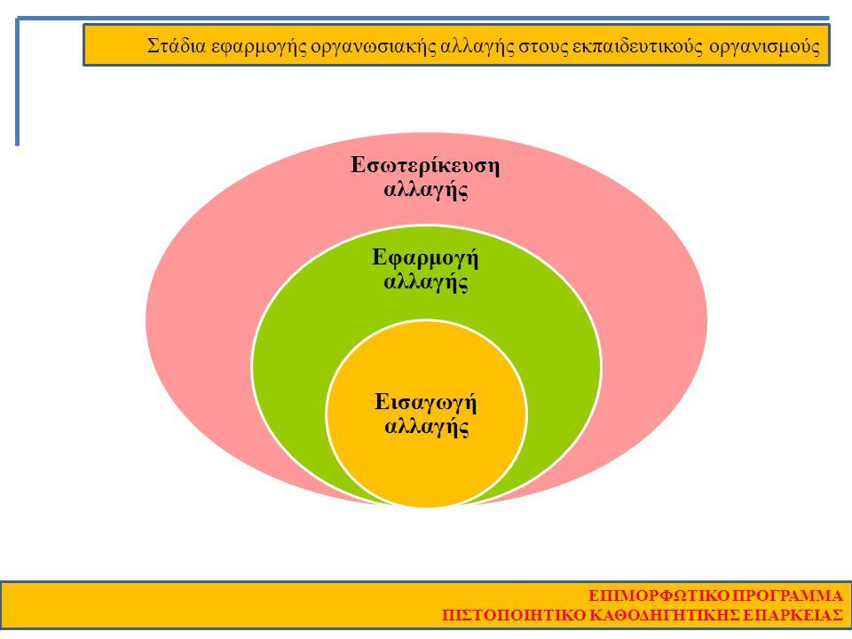 Στάδια εφαρμογής οργανωσιακής αλλαγής στους εκπαιδευτικούς οργανισμούς ΕΠΙΜΟΡΦΩΤΙΚΟ ΠΡΟΓΡΑΜΜΑ ΠΙΣΤΟΠΟΙΗΤΙΚΟ ΚΑΘΟΔΗΓΗΤΙΚΗΣ ΕΠΑΡΚΕΙΑΣ Εσωτερίκευση αλλαγ