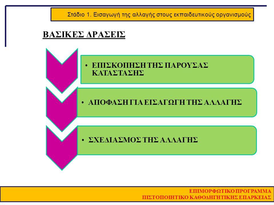 Στάδιο 1. Εισαγωγή της αλλαγής στους εκπαιδευτικούς οργανισμούς ΕΠΙΜΟΡΦΩΤΙΚΟ ΠΡΟΓΡΑΜΜΑ ΠΙΣΤΟΠΟΙΗΤΙΚΟ ΚΑΘΟΔΗΓΗΤΙΚΗΣ ΕΠΑΡΚΕΙΑΣ ΒΑΣΙΚΕΣ ΔΡΑΣΕΙΣ ΕΠΙΣΚΟΠΗΣ