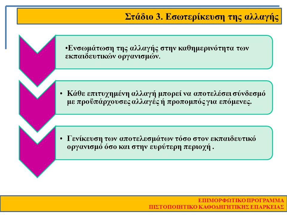 Στάδιο 3. Εσωτερίκευση της αλλαγής ΕΠΙΜΟΡΦΩΤΙΚΟ ΠΡΟΓΡΑΜΜΑ ΠΙΣΤΟΠΟΙΗΤΙΚΟ ΚΑΘΟΔΗΓΗΤΙΚΗΣ ΕΠΑΡΚΕΙΑΣ Ενσωμάτωση της αλλαγής στην καθημερινότητα των εκπαιδε