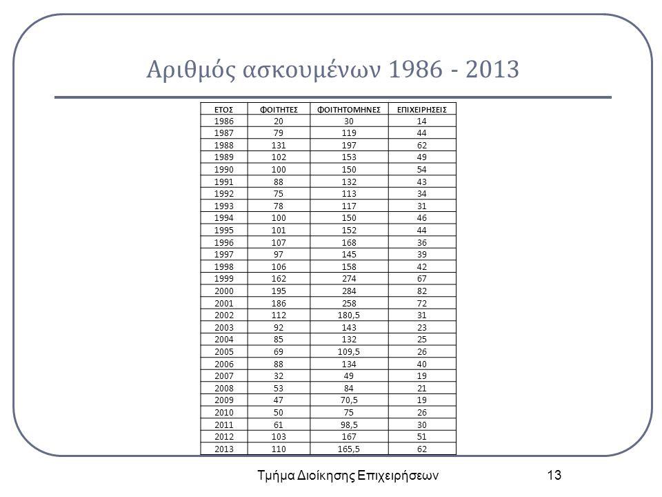 Αριθμός ασκουμένων 1986 - 2013 Τμήμα Διοίκησης Επιχειρήσεων 13 ΕΤΟΣΦΟΙΤΗΤΕΣΦΟΙΤΗΤΟΜΗΝΕΣΕΠΙΧΕΙΡΗΣΕΙΣ 1986 203014 1987 7911944 1988 13119762 1989 102153