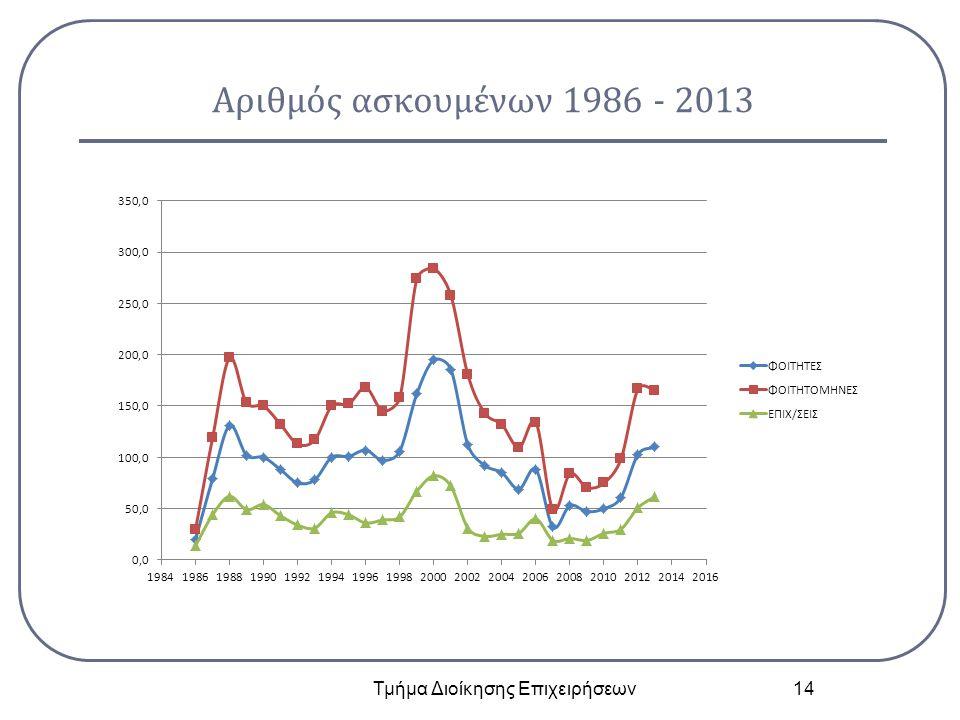 Αριθμός ασκουμένων 1986 - 2013 Τμήμα Διοίκησης Επιχειρήσεων 14
