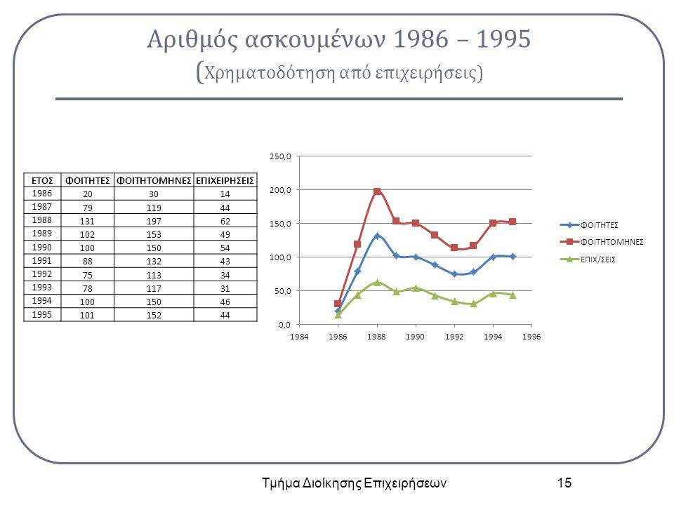 Αριθμός ασκουμένων 1986 – 1995 ( Χρηματοδότηση από επιχειρήσεις) Τμήμα Διοίκησης Επιχειρήσεων 15 ΕΤΟΣΦΟΙΤΗΤΕΣΦΟΙΤΗΤΟΜΗΝΕΣΕΠΙΧΕΙΡΗΣΕΙΣ 1986 203014 1987