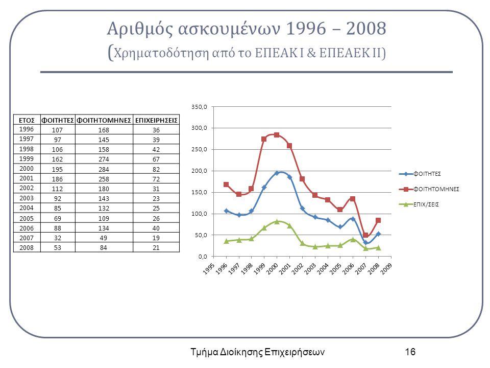 Αριθμός ασκουμένων 1996 – 2008 ( Χρηματοδότηση από το ΕΠΕΑΚ Ι & ΕΠΕΑΕΚ ΙΙ) Τμήμα Διοίκησης Επιχειρήσεων 16 ΕΤΟΣΦΟΙΤΗΤΕΣΦΟΙΤΗΤΟΜΗΝΕΣΕΠΙΧΕΙΡΗΣΕΙΣ 1996 1