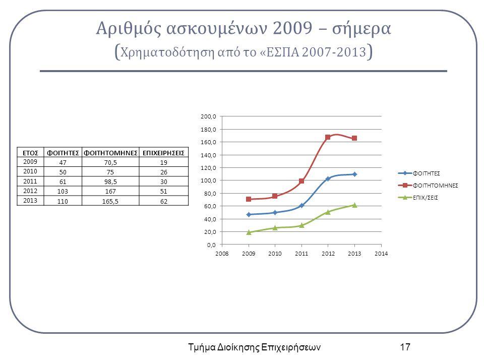 Αριθμός ασκουμένων 2009 – σήμερα ( Χρηματοδότηση από το «ΕΣΠΑ 2007-2013 ) Τμήμα Διοίκησης Επιχειρήσεων 17 ΕΤΟΣΦΟΙΤΗΤΕΣΦΟΙΤΗΤΟΜΗΝΕΣΕΠΙΧΕΙΡΗΣΕΙΣ 2009 47