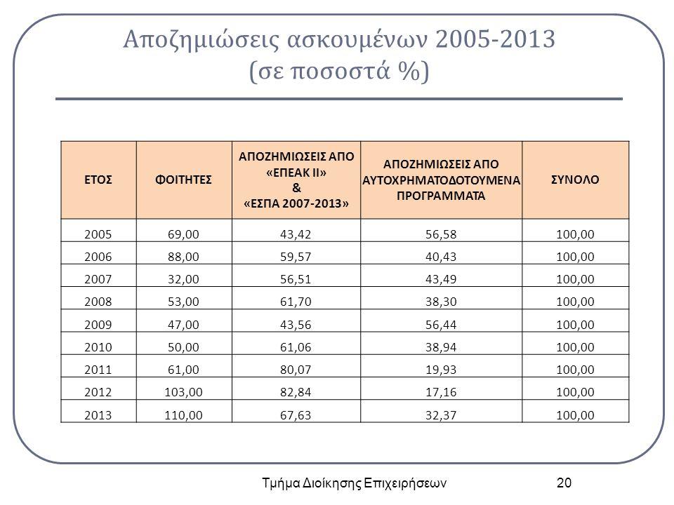 Αποζημιώσεις ασκουμένων 2005-2013 (σε ποσοστά %) Τμήμα Διοίκησης Επιχειρήσεων 20 ΕΤΟΣΦΟΙΤΗΤΕΣ ΑΠΟΖΗΜΙΩΣΕΙΣ ΑΠΟ «ΕΠΕΑΚ ΙΙ» & «ΕΣΠΑ 2007-2013» ΑΠΟΖΗΜΙΩΣ