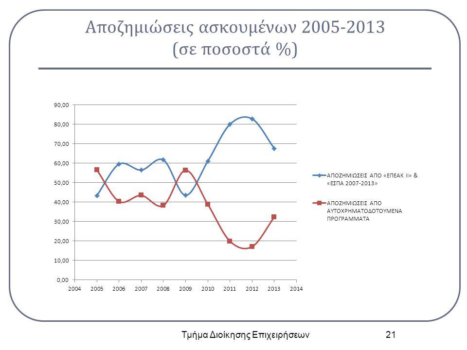 Αποζημιώσεις ασκουμένων 2005-2013 (σε ποσοστά %) Τμήμα Διοίκησης Επιχειρήσεων 21
