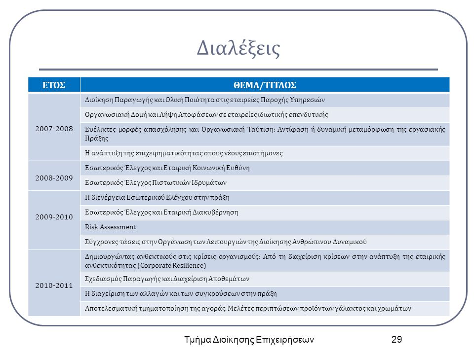 Διαλέξεις Τμήμα Διοίκησης Επιχειρήσεων 29 ΕΤΟΣΘΕΜΑ/ΤΙΤΛΟΣ 2007-2008 Διοίκηση Παραγωγής και Ολική Ποιότητα στις εταιρείες Παροχής Υπηρεσιών Οργανωσιακή Δομή και Λήψη Αποφάσεων σε εταιρείες ιδιωτικής επενδυτικής Ευέλικτες μορφές απασχόλησης και Οργανωσιακή Ταύτιση: Αντίφαση ή δυναμική μεταμόρφωση της εργασιακής Πράξης Η ανάπτυξη της επιχειρηματικότητας στους νέους επιστήμονες 2008-2009 Εσωτερικός Έλεγχος και Εταιρική Κοινωνική Ευθύνη Εσωτερικός Έλεγχος Πιστωτικών Ιδρυμάτων 2009-2010 Η διενέργεια Εσωτερικού Ελέγχου στην πράξη Εσωτερικός Έλεγχος και Εταιρική Διακυβέρνηση Risk Assessment Σύγχρονες τάσεις στην Οργάνωση των Λειτουργιών της Διοίκησης Ανθρώπινου Δυναμικού 2010-2011 Δημιουργώντας ανθεκτικούς στις κρίσεις οργανισμούς: Από τη διαχείριση κρίσεων στην ανάπτυξη της εταιρικής ανθεκτικότητας (Corporate Resilience) Σχεδιασμός Παραγωγής και Διαχείριση Αποθεμάτων Η διαχείριση των αλλαγών και των συγκρούσεων στην πράξη Αποτελεσματική τμηματοποίηση της αγοράς.