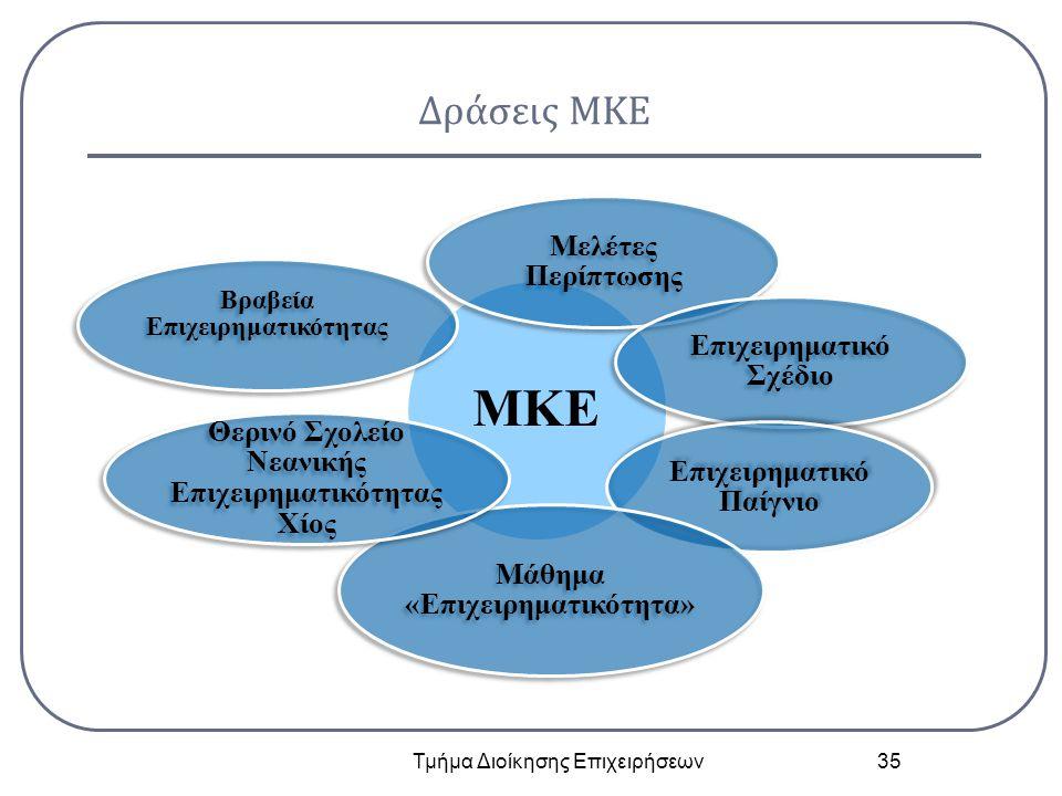 Δράσεις ΜΚΕ Τμήμα Διοίκησης Επιχειρήσεων 35