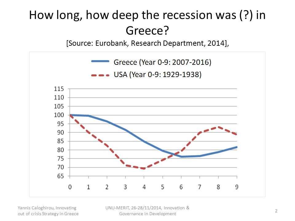 How long, how deep the recession was (?) in Greece? [Source: Eurobank, Research Department, 2014], Yannis Caloghirou, Innovating out of crisis Strateg