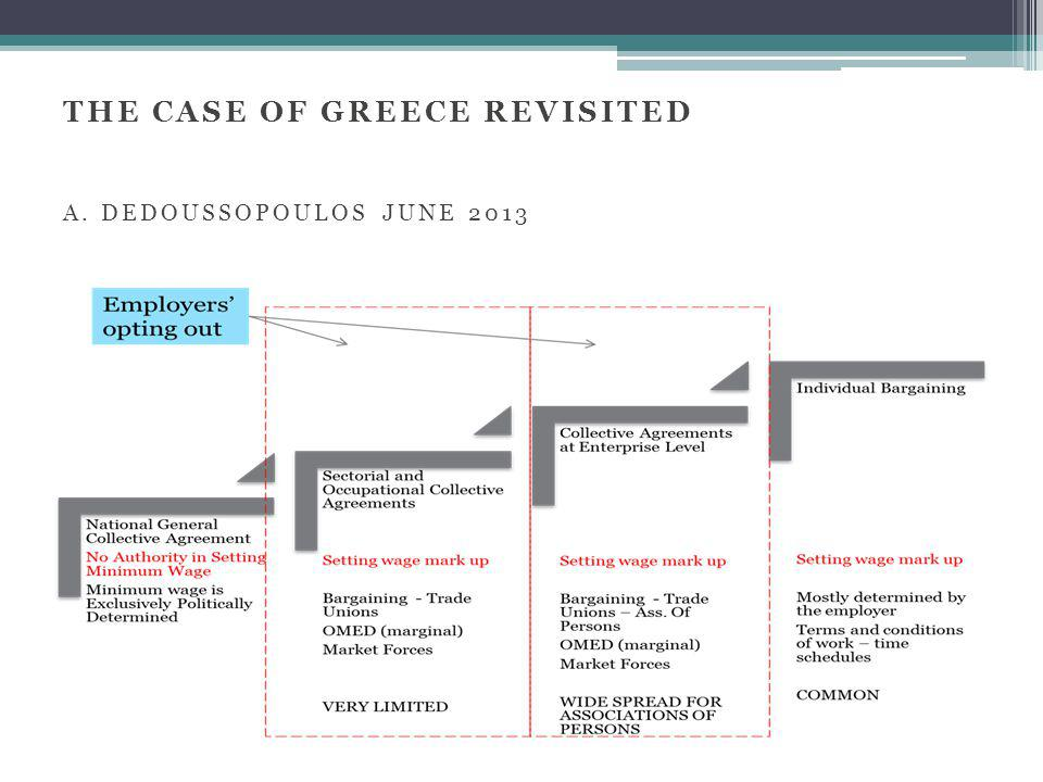 THE CASE OF GREECE REVISITED A. DEDOUSSOPOULOS JUNE 2013