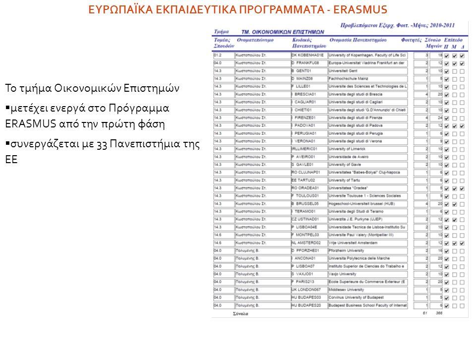Το τμήμα Οικονομικών Επιστημών  μετέχει ενεργά στο Πρόγραμμα ERASMUS από την πρώτη φάση  συνεργάζεται με 33 Πανεπιστήμια της ΕE ΕΥΡΩΠΑΪΚΑ ΕΚΠΑΙΔΕΥΤΙ