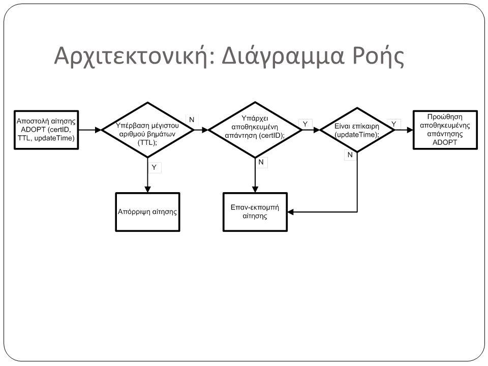 Αρχιτεκτονική: Διάγραμμα Ροής