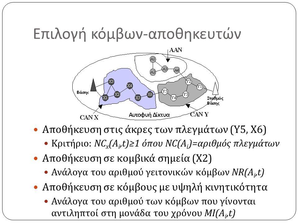 Επιλογή κόμβων-αποθηκευτών Αποθήκευση στις άκρες των πλεγμάτων (Y5, X6) Κριτήριο: NC x (A i,t)≥1 όπου NC(A i )=αριθμός πλεγμάτων Αποθήκευση σε κομβικά σημεία (Χ2) Ανάλογα του αριθμού γειτονικών κόμβων NR(A i,t) Αποθήκευση σε κόμβους με υψηλή κινητικότητα Ανάλογα του αριθμού των κόμβων που γίνονται αντιληπτοί στη μονάδα του χρόνου MI(A i,t)