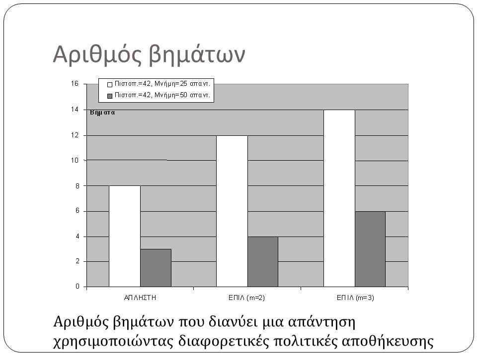 Αριθμός βημάτων Αριθμός βημάτων που διανύει μια απάντηση χρησιμοποιώντας διαφορετικές πολιτικές αποθήκευσης
