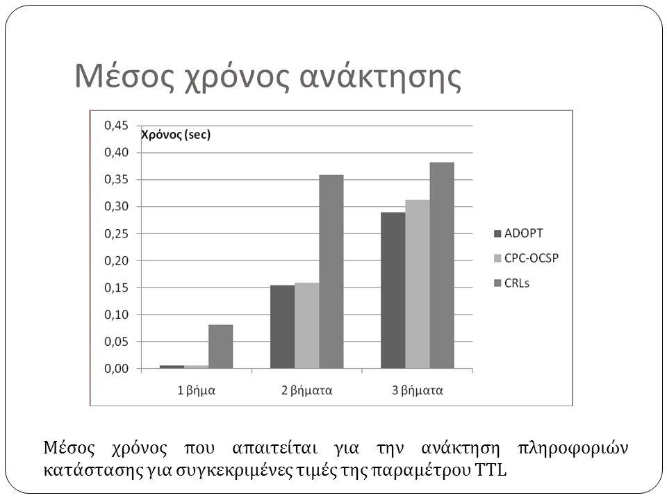 Μέσος χρόνος ανάκτησης Μέσος χρόνος που απαιτείται για την ανάκτηση πληροφοριών κατάστασης για συγκεκριμένες τιμές της παραμέτρου TTL