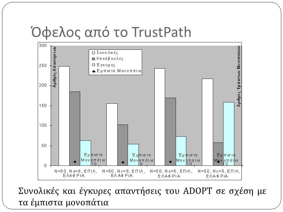 Όφελος από το TrustPath Συνολικές και έγκυρες απαντήσεις του ADOPT σε σχέση με τα έμπιστα μονοπάτια