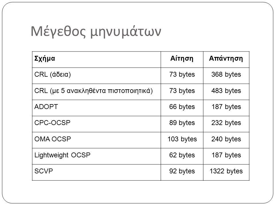 Μέγεθος μηνυμάτων ΣχήμαΑίτησηΑπάντηση CRL (άδεια)73 bytes368 bytes CRL (με 5 ανακληθέντα πιστοποιητικά)73 bytes483 bytes ADOPT66 bytes187 bytes CPC-OCSP89 bytes232 bytes OMA OCSP103 bytes240 bytes Lightweight OCSP62 bytes187 bytes SCVP92 bytes1322 bytes