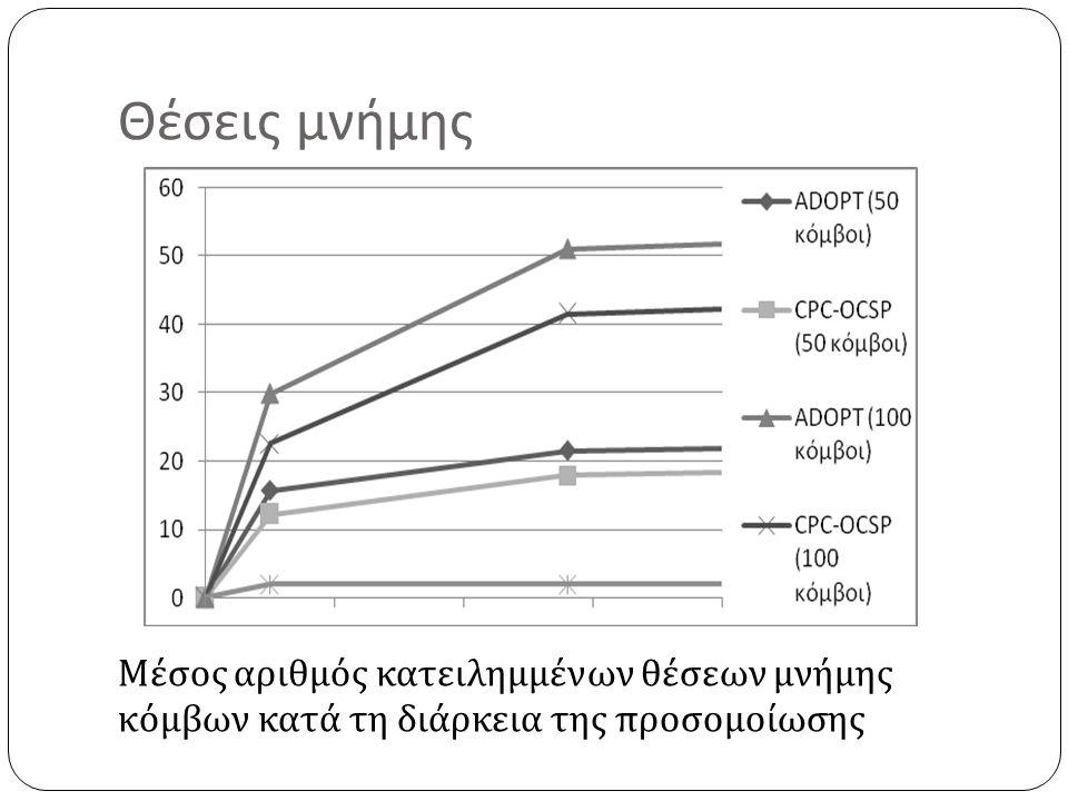 Θέσεις μνήμης Μέσος αριθμός κατειλημμένων θέσεων μνήμης κόμβων κατά τη διάρκεια της προσομοίωσης