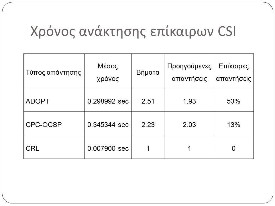 Χρόνος ανάκτησης επίκαιρων CSI Τύπος απάντησης Μέσος χρόνος Βήματα Προηγούμενες απαντήσεις Επίκαιρες απαντήσεις ADOPT0.298992 sec2.511.9353% CPC-OCSP0.345344 sec2.232.0313% CRL0.007900 sec110