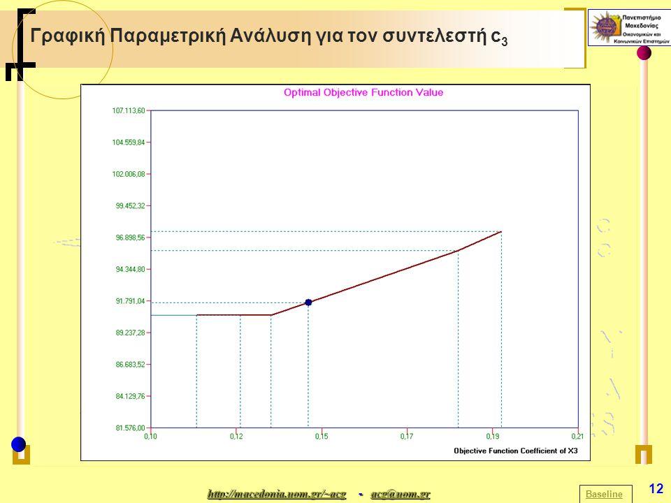 http://macedonia.uom.gr/~acghttp://macedonia.uom.gr/~acg - acg@uom.gr acg@uom.gr http://macedonia.uom.gr/~acgacg@uom.gr 12 Γραφική Παραμετρική Ανάλυση για τον συντελεστή c 3 Baseline