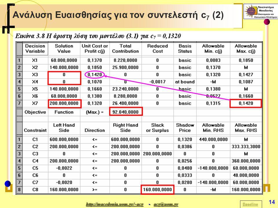 http://macedonia.uom.gr/~acghttp://macedonia.uom.gr/~acg - acg@uom.gr acg@uom.gr http://macedonia.uom.gr/~acgacg@uom.gr 14 Ανάλυση Ευαισθησίας για τον συντελεστή c 7 (2) Baseline