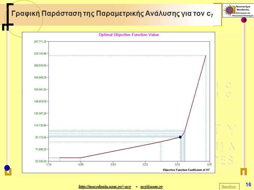 http://macedonia.uom.gr/~acghttp://macedonia.uom.gr/~acg - acg@uom.gr acg@uom.gr http://macedonia.uom.gr/~acgacg@uom.gr 16 Γραφική Παράσταση της Παραμετρικής Ανάλυσης για τον c 7 Baseline