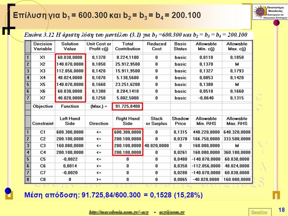 http://macedonia.uom.gr/~acghttp://macedonia.uom.gr/~acg - acg@uom.gr acg@uom.gr http://macedonia.uom.gr/~acgacg@uom.gr 18 Επίλυση για b 1 = 600.300 και b 2 = b 3 = b 4 = 200.100 Baseline Μέση απόδοση: 91.725,84/600.300 = 0,1528 (15,28%)