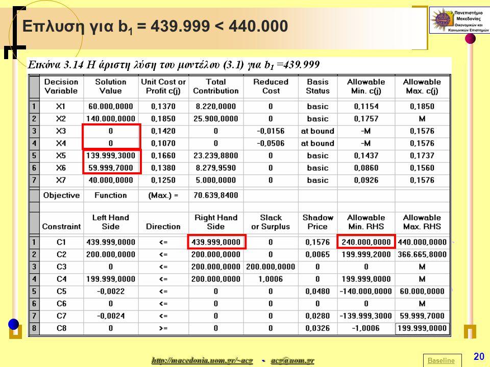 http://macedonia.uom.gr/~acghttp://macedonia.uom.gr/~acg - acg@uom.gr acg@uom.gr http://macedonia.uom.gr/~acgacg@uom.gr 20 Επλυση για b 1 = 439.999 < 440.000 Baseline