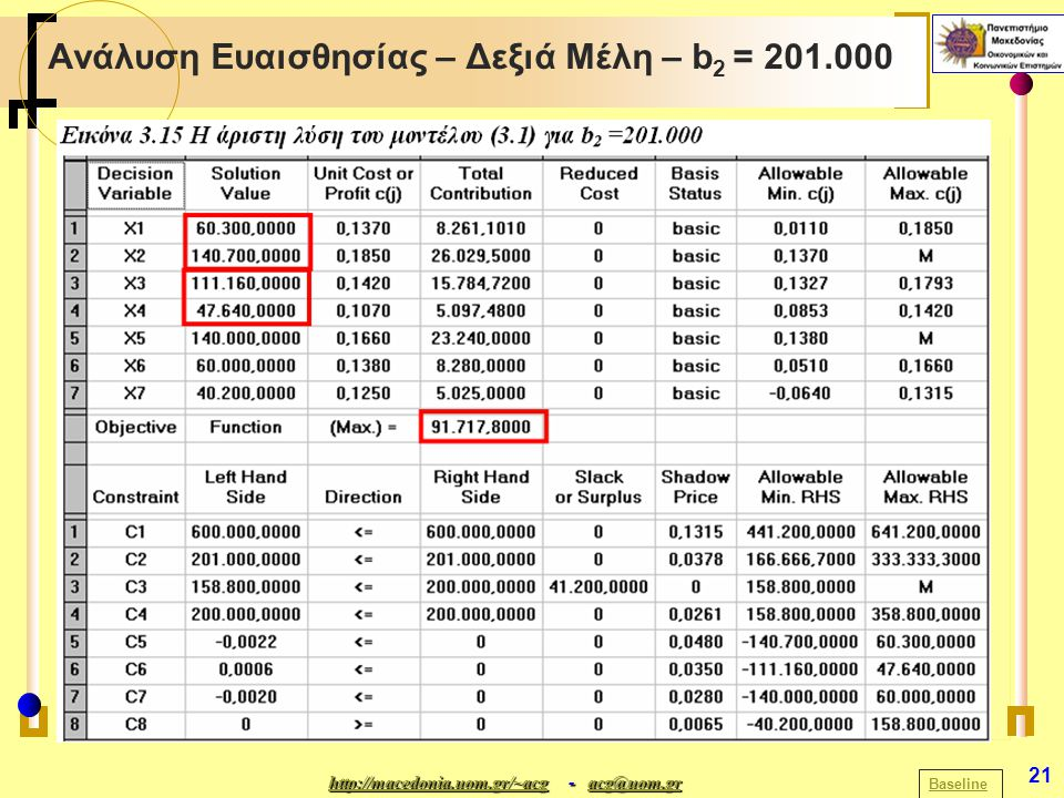 http://macedonia.uom.gr/~acghttp://macedonia.uom.gr/~acg - acg@uom.gr acg@uom.gr http://macedonia.uom.gr/~acgacg@uom.gr 21 Ανάλυση Ευαισθησίας – Δεξιά Μέλη – b 2 = 201.000 Baseline