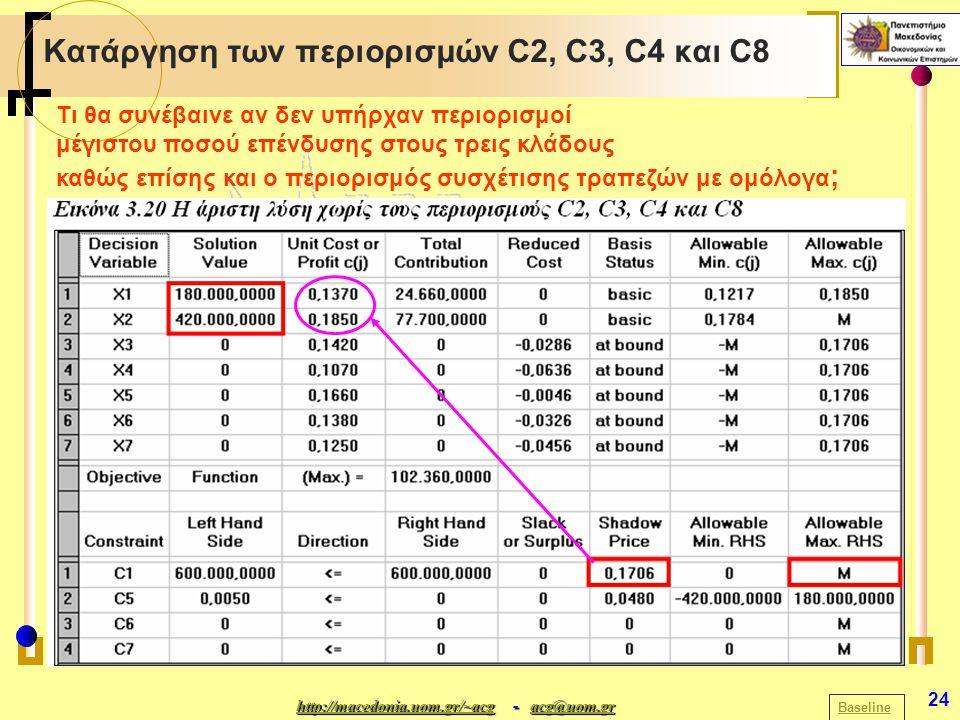 http://macedonia.uom.gr/~acghttp://macedonia.uom.gr/~acg - acg@uom.gr acg@uom.gr http://macedonia.uom.gr/~acgacg@uom.gr 24 Κατάργηση των περιορισμών C2, C3, C4 και C8 Baseline Τι θα συνέβαινε αν δεν υπήρχαν περιορισμοί μέγιστου ποσού επένδυσης στους τρεις κλάδους καθώς επίσης και ο περιορισμός συσχέτισης τραπεζών με ομόλογα ;
