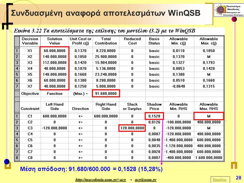 http://macedonia.uom.gr/~acghttp://macedonia.uom.gr/~acg - acg@uom.gr acg@uom.gr http://macedonia.uom.gr/~acgacg@uom.gr 28 Συνδυασμένη αναφορά αποτελεσμάτων WinQSB Μέση απόδοση: 91.680/600.000 = 0,1528 (15,28%) Baseline