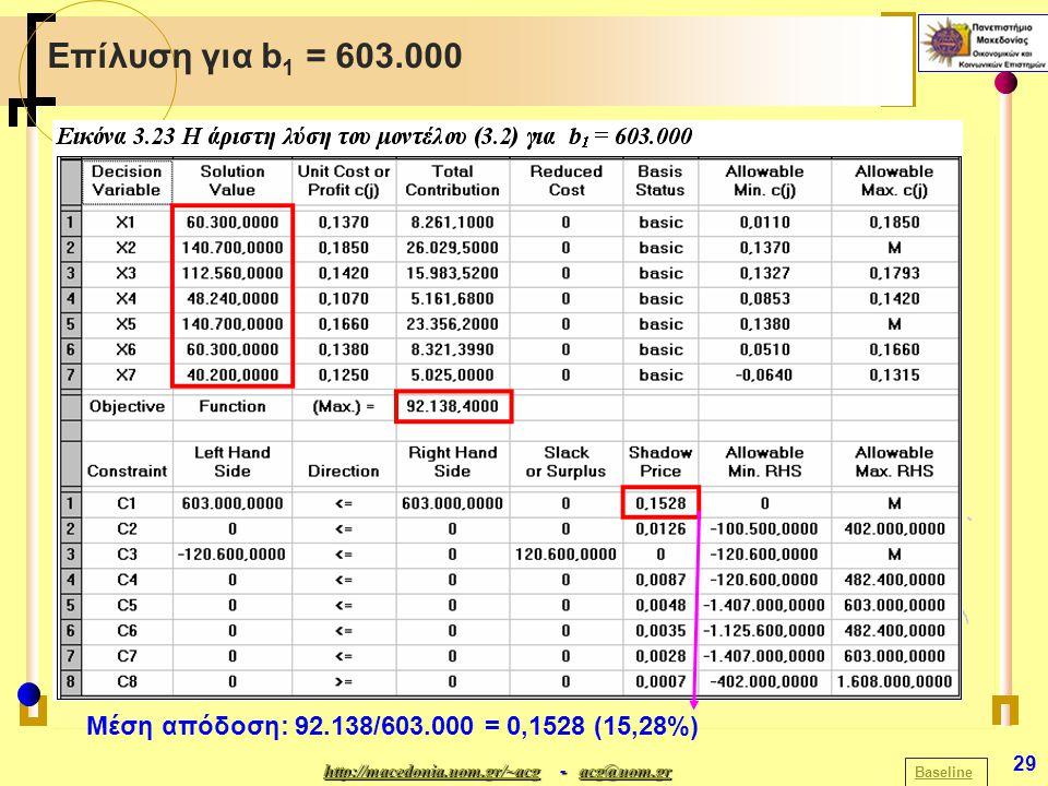 http://macedonia.uom.gr/~acghttp://macedonia.uom.gr/~acg - acg@uom.gr acg@uom.gr http://macedonia.uom.gr/~acgacg@uom.gr 29 Επίλυση για b 1 = 603.000 Baseline Μέση απόδοση: 92.138/603.000 = 0,1528 (15,28%)