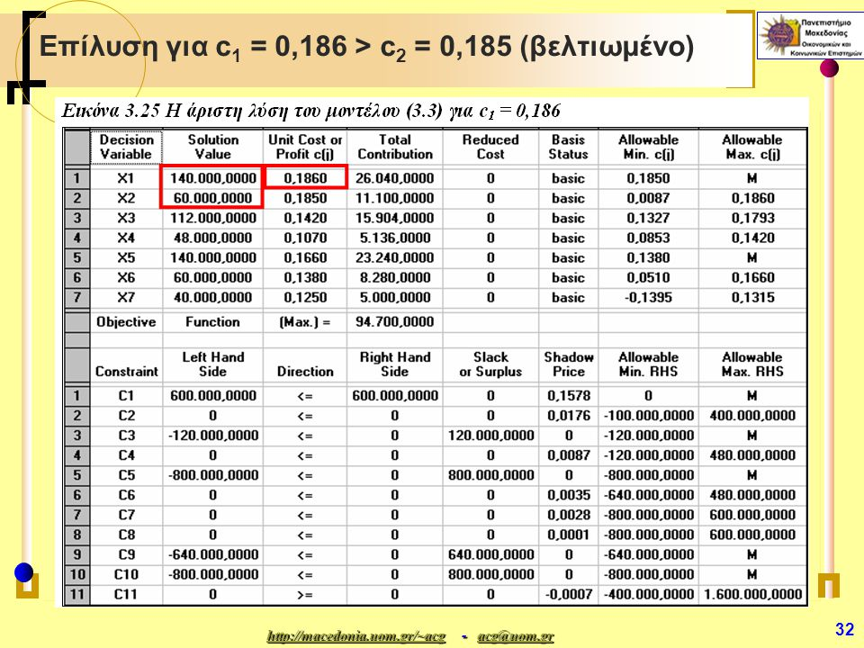 http://macedonia.uom.gr/~acghttp://macedonia.uom.gr/~acg - acg@uom.gr acg@uom.gr http://macedonia.uom.gr/~acgacg@uom.gr 32 Επίλυση για c 1 = 0,186 > c 2 = 0,185 (βελτιωμένο)