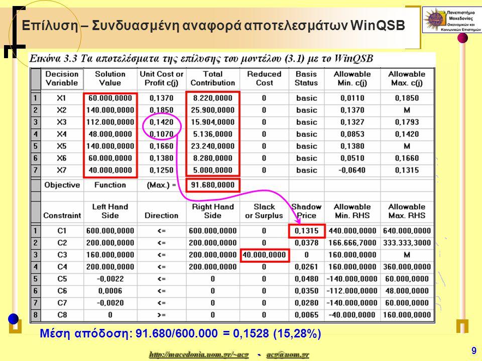 http://macedonia.uom.gr/~acghttp://macedonia.uom.gr/~acg - acg@uom.gr acg@uom.gr http://macedonia.uom.gr/~acgacg@uom.gr 9 Επίλυση – Συνδυασμένη αναφορά αποτελεσμάτων WinQSB Μέση απόδοση: 91.680/600.000 = 0,1528 (15,28%)