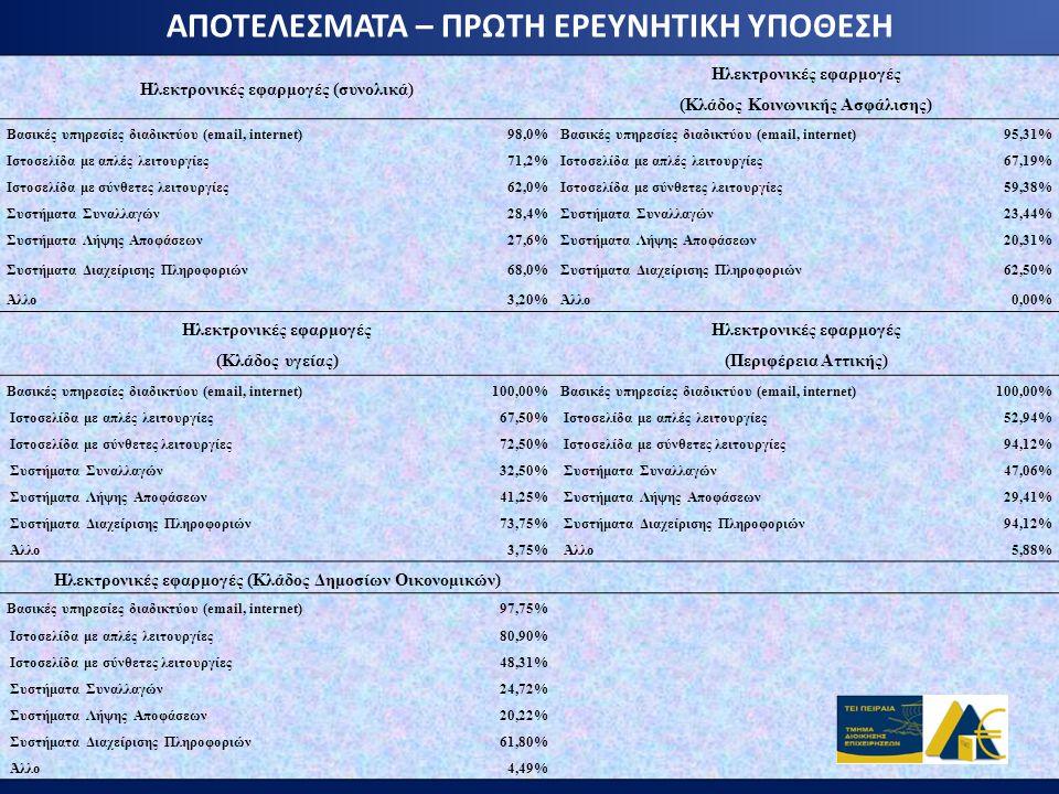 ΑΠΟΤΕΛΕΣΜΑΤΑ – ΠΡΩΤΗ ΕΡΕΥΝΗΤΙΚΗ ΥΠΟΘΕΣΗ Ηλεκτρονικές εφαρμογές (συνολικά) Ηλεκτρονικές εφαρμογές (Κλάδος Κοινωνικής Ασφάλισης) Βασικές υπηρεσίες διαδι